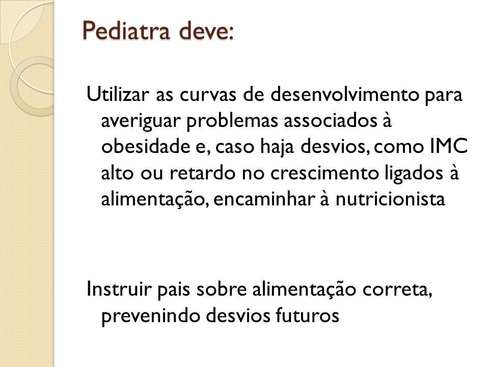 Pediatra deve: Utilizar as curvas de desenvolvimento para averiguar problemas associados à obesidade e, caso haja desvios, como IMC alto ou retardo no
