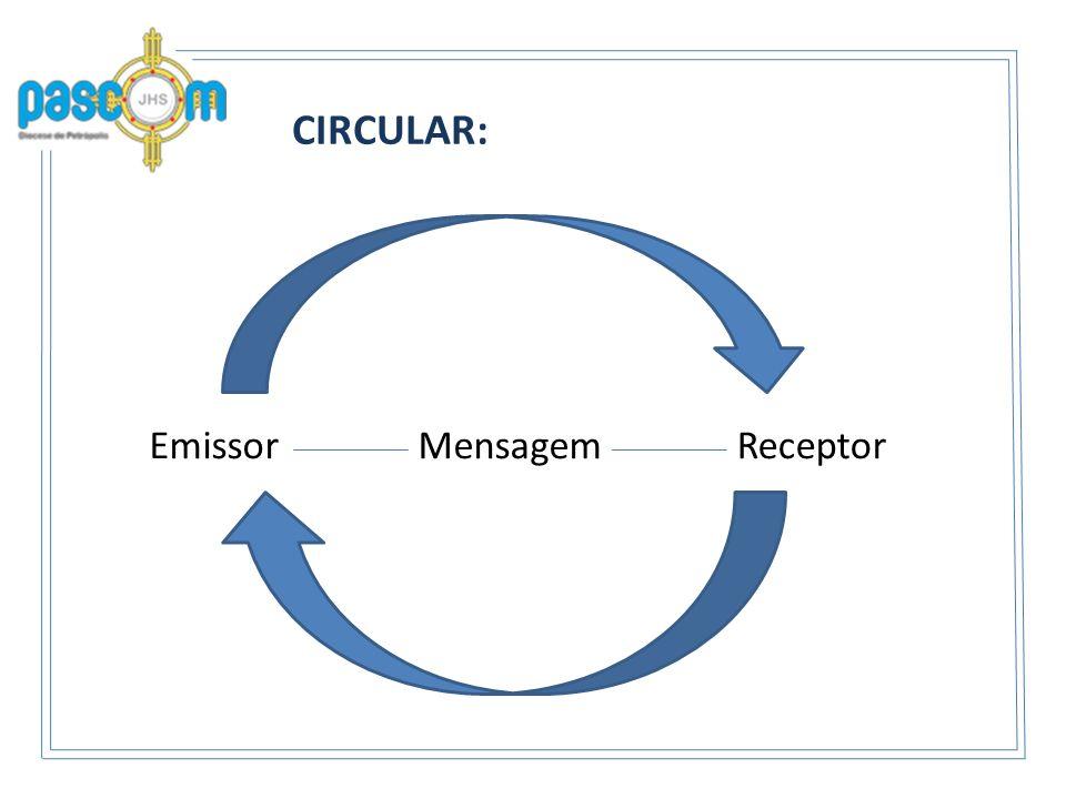 CIRCULAR: EmissorMensagemReceptor