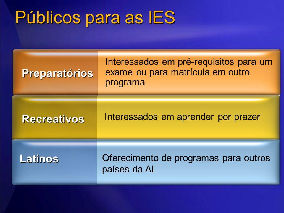 Públicos para as IES Interessados em pré-requisitos para um exame ou para matrícula em outro programa Preparatórios Interessados em aprender por praze