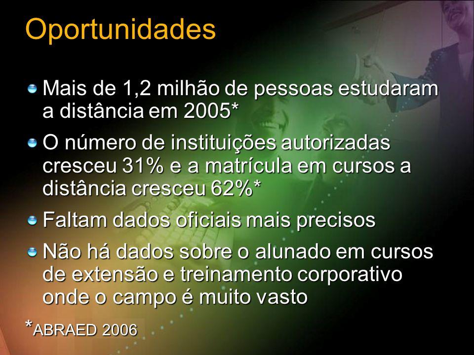 Oportunidades Mais de 1,2 milhão de pessoas estudaram a distância em 2005* O número de instituições autorizadas cresceu 31% e a matrícula em cursos a