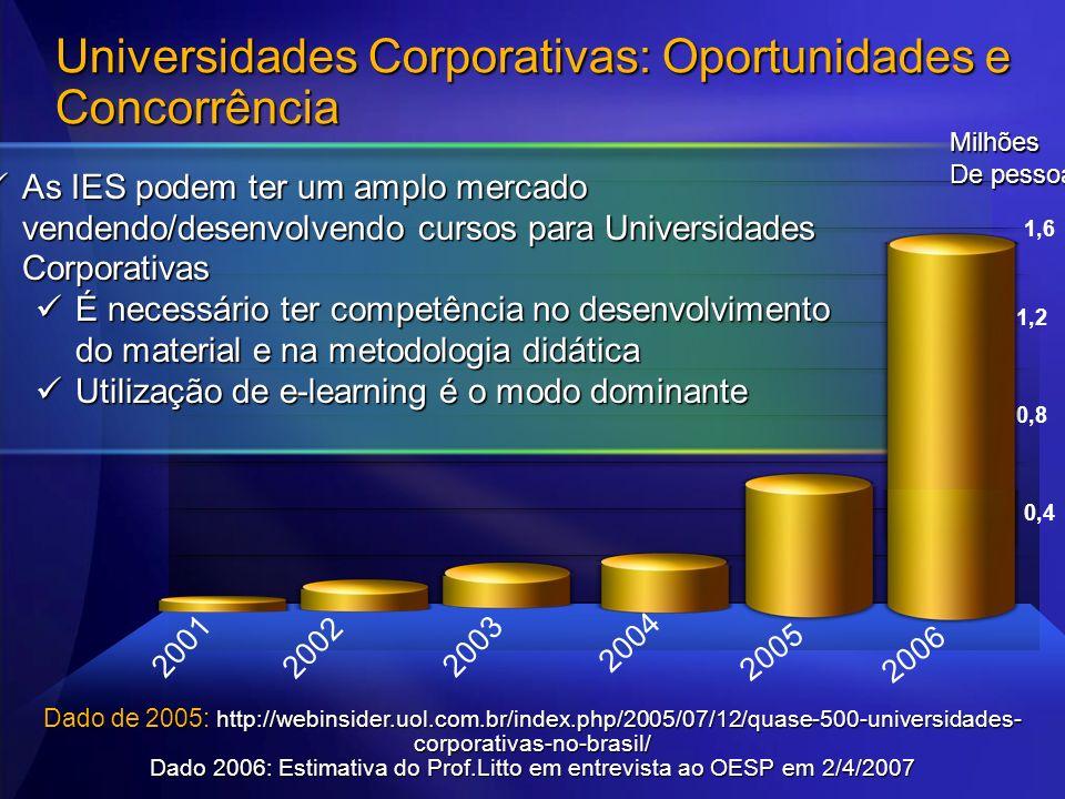 Universidades Corporativas: Oportunidades e Concorrência 1,6 0,8 0,4 2005 Dado de 2005: http://webinsider.uol.com.br/index.php/2005/07/12/quase-500-un