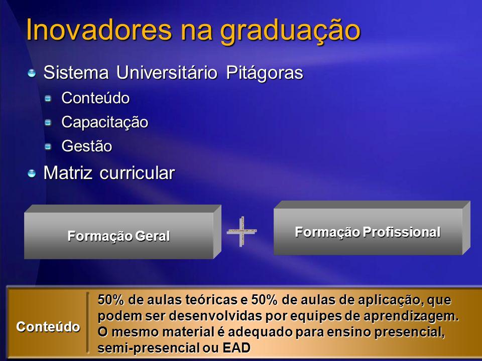 Inovadores na graduação Sistema Universitário Pitágoras ConteúdoCapacitaçãoGestão Matriz curricular Formação Geral Formação Profissional 50% de aulas