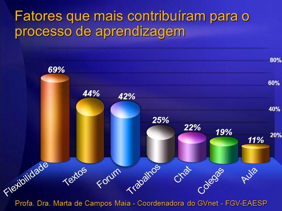 Fatores que mais contribuíram para o processo de aprendizagem 80% 60% 40% 20% 11% Aula 19% Colegas 22% Chat 25% Trabalhos 42% Forum 44% Textos 69% Fle