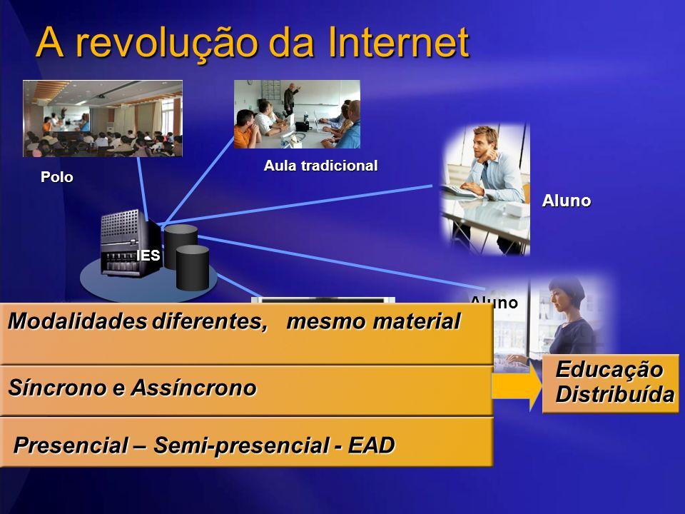 Aluno Aluno A revolução da Internet IES Web Cast Polo Aula tradicional Síncrono e Assíncrono Modalidades diferentes, mesmo material Presencial – Semi-