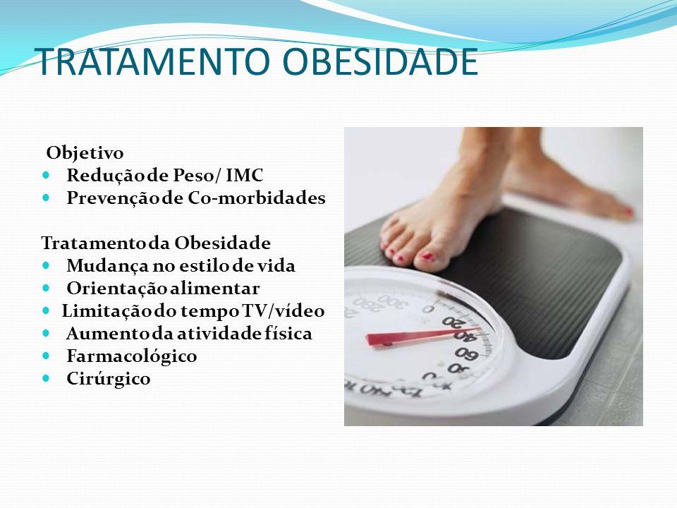 TRATAMENTO OBESIDADE Objetivo Redução de Peso/ IMC Prevenção de Co-morbidades Tratamento da Obesidade Mudança no estilo de vida Orientação alimentar Limitação do tempo TV/vídeo Aumento da atividade física Farmacológico Cirúrgico