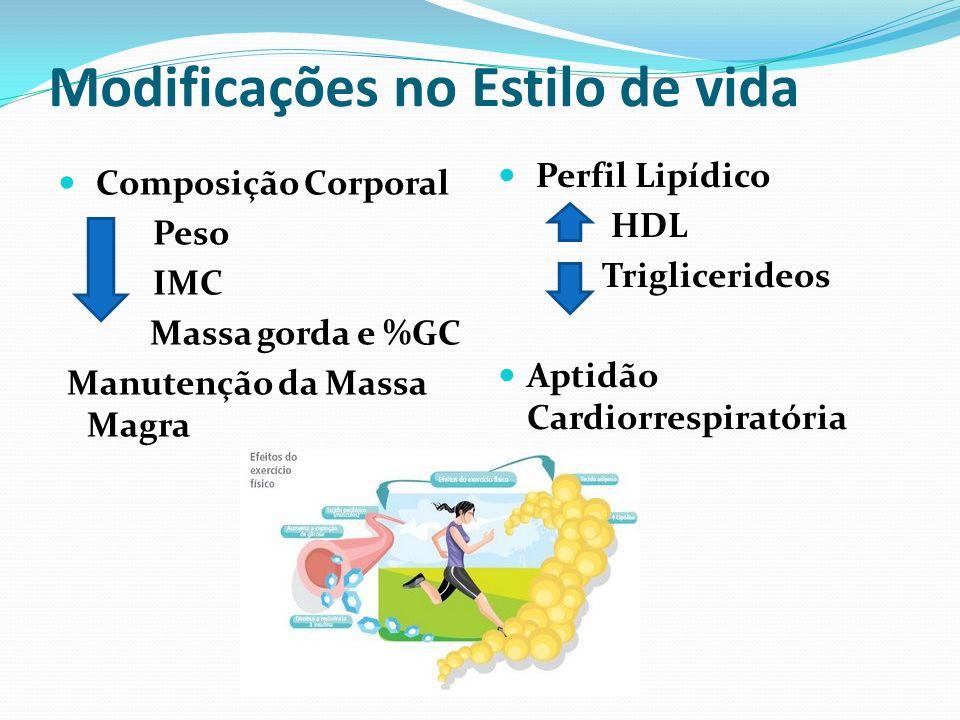 Modificações no Estilo de vida Composição Corporal Peso IMC Massa gorda e %GC Manutenção da Massa Magra Perfil Lipídico HDL Triglicerideos Aptidão Cardiorrespiratória