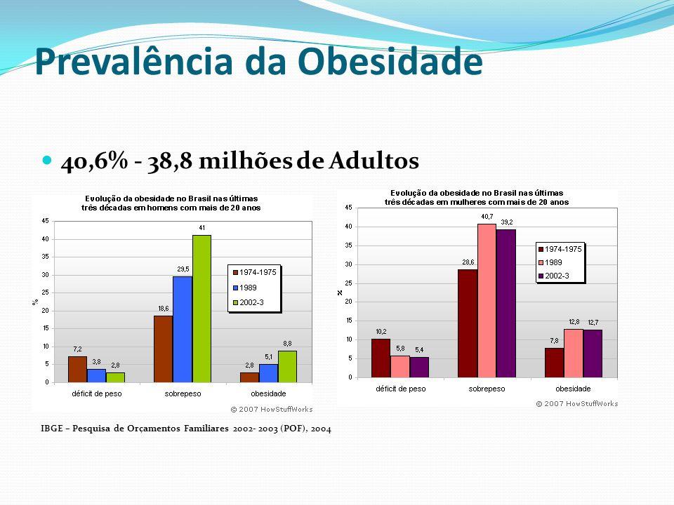 Prevalência da Obesidade 40,6% - 38,8 milhões de Adultos IBGE – Pesquisa de Orçamentos Familiares 2002- 2003 (POF), 2004