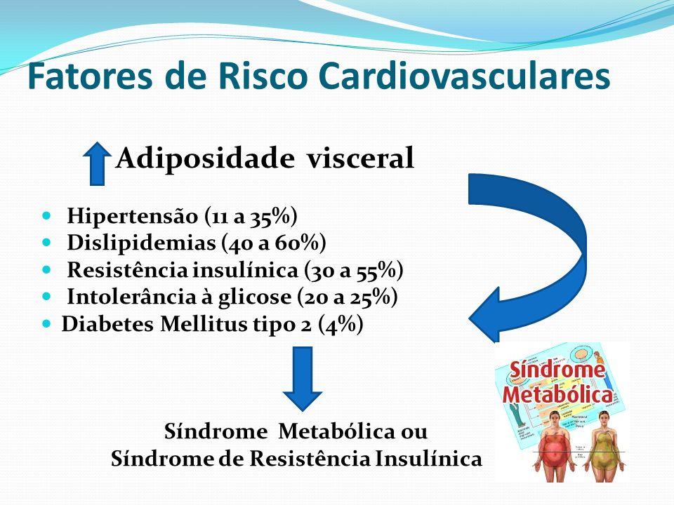 Fatores de Risco Cardiovasculares Adiposidade visceral Hipertensão (11 a 35%) Dislipidemias (40 a 60%) Resistência insulínica (30 a 55%) Intolerância à glicose (20 a 25%) Diabetes Mellitus tipo 2 (4%) Síndrome Metabólica ou Síndrome de Resistência Insulínica