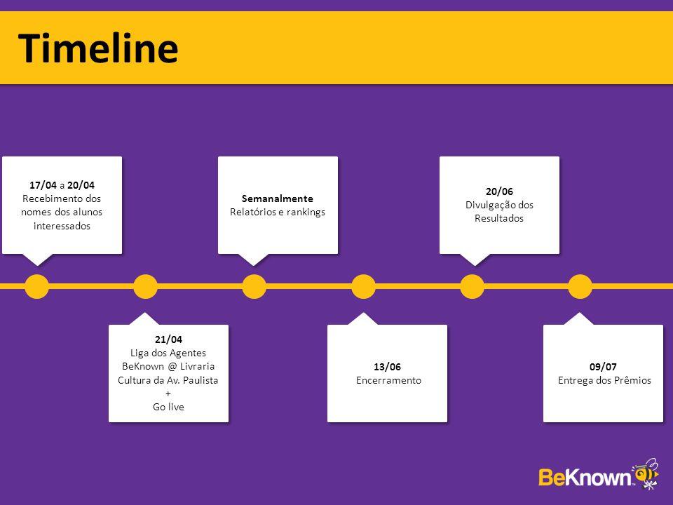Timeline 17/04 a 20/04 Recebimento dos nomes dos alunos interessados 21/04 Liga dos Agentes BeKnown @ Livraria Cultura da Av.