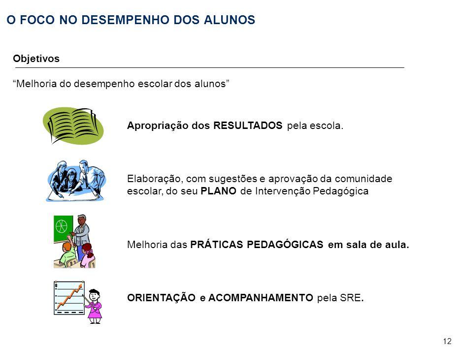 12 O FOCO NO DESEMPENHO DOS ALUNOS Objetivos Melhoria do desempenho escolar dos alunos Apropriação dos RESULTADOS pela escola.