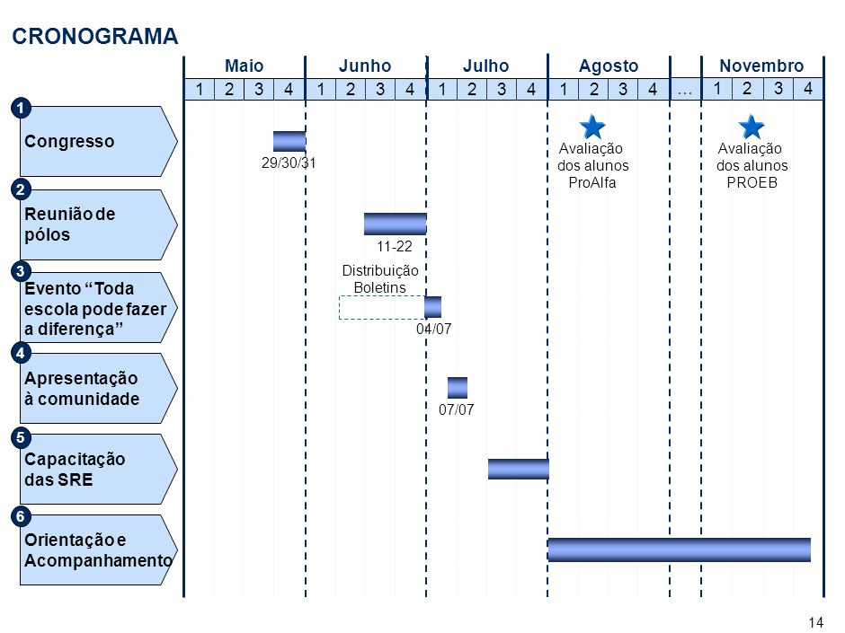 14 CRONOGRAMA MaioJunhoJulhoAgostoNovembro 123412341234 123 4 … 123 4 07/07 29/30/31 04/07 Distribuição Boletins 11-22 Avaliação dos alunos ProAlfa Avaliação dos alunos PROEB Congresso Reunião de pólos Evento Toda escola pode fazer a diferença Apresentação à comunidade Capacitação das SRE Orientação e Acompanhamento 123456
