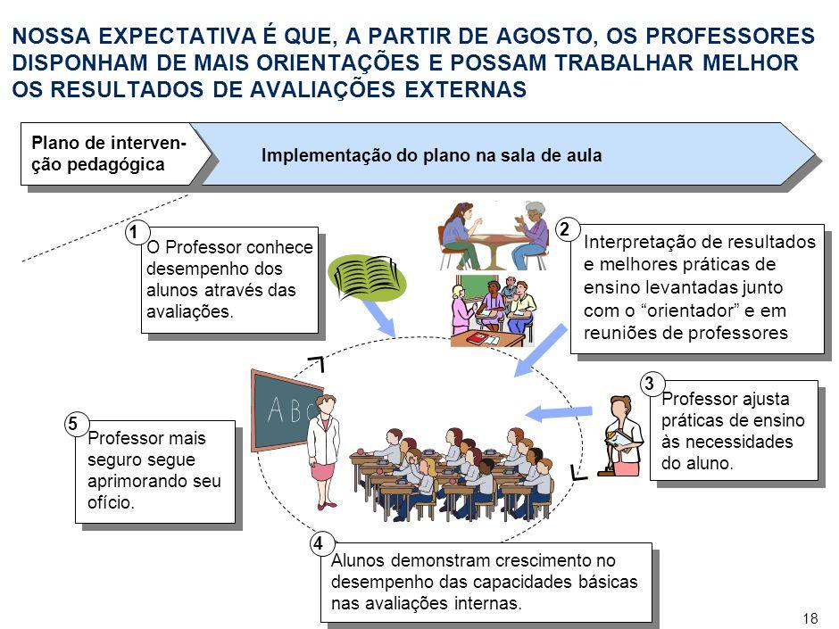 18 Interpretação de resultados e melhores práticas de ensino levantadas junto com o orientador e em reuniões de professores 2 NOSSA EXPECTATIVA É QUE, A PARTIR DE AGOSTO, OS PROFESSORES DISPONHAM DE MAIS ORIENTAÇÕES E POSSAM TRABALHAR MELHOR OS RESULTADOS DE AVALIAÇÕES EXTERNAS Plano de interven- ção pedagógica Implementação do plano na sala de aula O Professor conhece desempenho dos alunos através das avaliações.