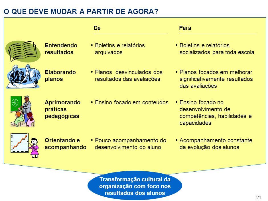 21 Transformação cultural da organização com foco nos resultados dos alunos O QUE DEVE MUDAR A PARTIR DE AGORA.