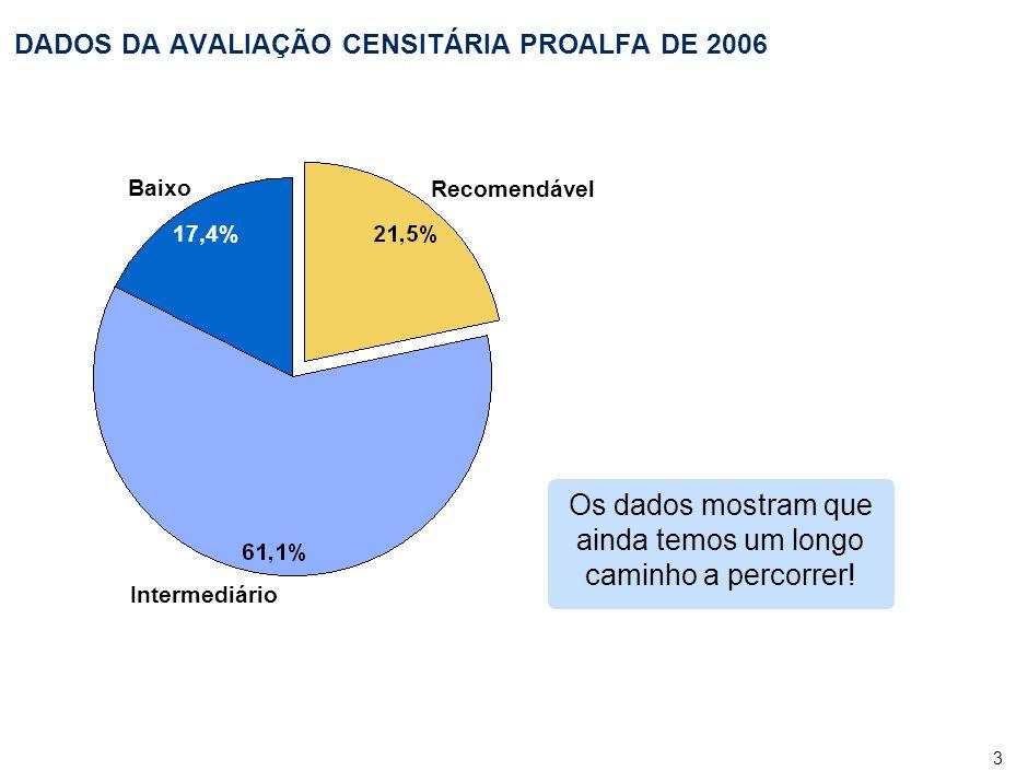 3 DADOS DA AVALIAÇÃO CENSITÁRIA PROALFA DE 2006 Baixo 17,4% Intermediário Recomendável Os dados mostram que ainda temos um longo caminho a percorrer!
