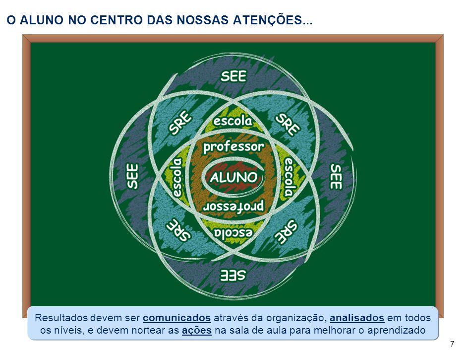 7 O ALUNO NO CENTRO DAS NOSSAS ATENÇÕES...