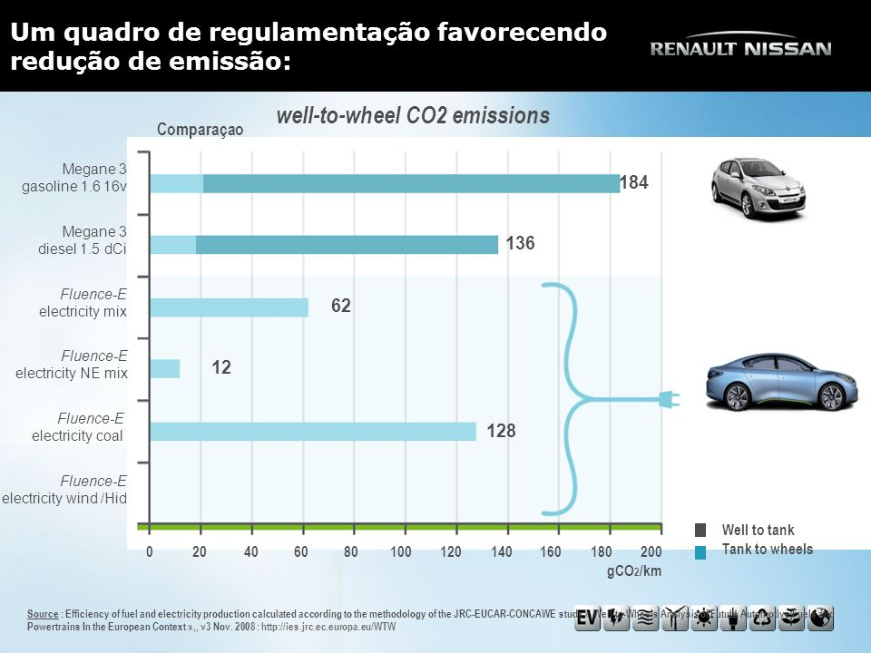 well-to-wheel CO2 emissions Well to tank Tank to wheels 12 62 128 136 184 Source : Efficiency of fuel and electricity production calculated according