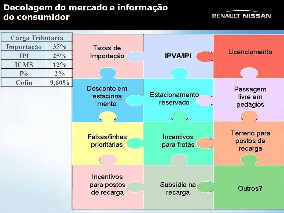 Decolagem do mercado e informação do consumidor Carga Tributaria Importação35% IPI25% ICMS12% Pis2% Cofin9,60%