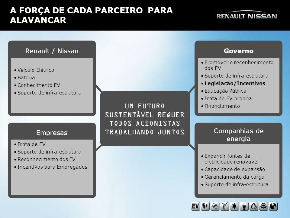 A FORÇA DE CADA PARCEIRO PARA ALAVANCAR Renault / Nissan Veículo Elétrico Bateria Conhecimento EV Suporte de infra-estrutura UM FUTURO SUSTENTÁVEL REQUER TODOS ACIONISTAS TRABALHANDO JUNTOS Empresas Frota de EV Suporte de infra-estrutura Reconhecimento dos EV Incentivos para Empregados Companhias de energia Expandir fontes de eletricidade renovável Capacidade de expansão Gerenciamento da carga Suporte de infra-estrutura Governo Promover o reconhecimento dos EV Suporte de infra-estrutura Legislação/Incentivos Educação Pública Frota de EV propria Financiamento
