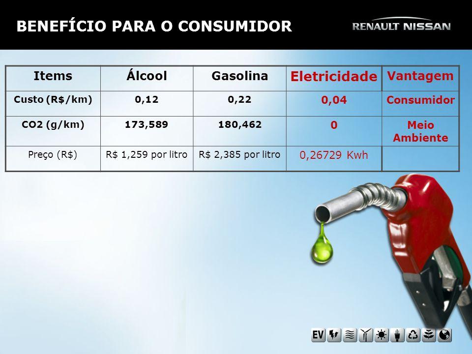 BENEFÍCIO PARA O CONSUMIDOR ItemsÁlcoolGasolina Eletricidade Vantagem Custo (R$/km)0,120,22 0,04Consumidor CO2 (g/km)173,589180,462 0Meio Ambiente Preço (R$)R$ 1,259 por litroR$ 2,385 por litro 0,26729 Kwh