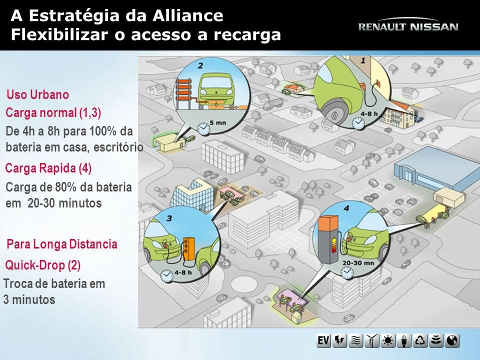 A Estratégia da Alliance Flexibilizar o acesso a recarga Carga normal (1,3) Carga Rapida (4) Quick-Drop (2) De 4h a 8h para 100% da bateria em casa, escritório Carga de 80% da bateria em 20-30 minutos Troca de bateria em 3 minutos Para Longa Distancia Uso Urbano