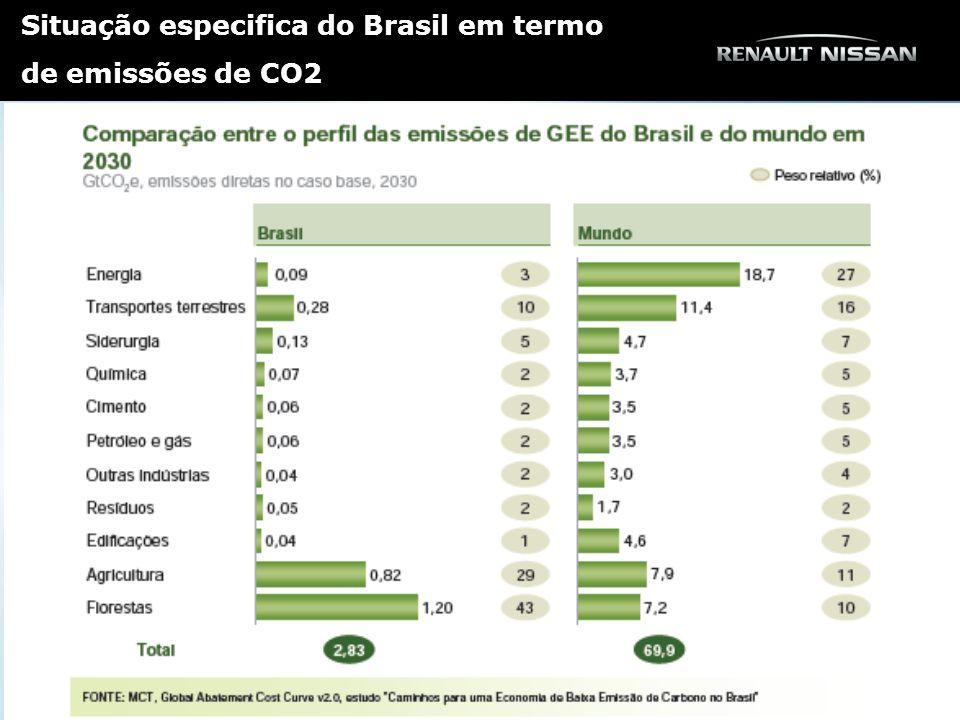 Situação especifica do Brasil em termo de emissões de CO2