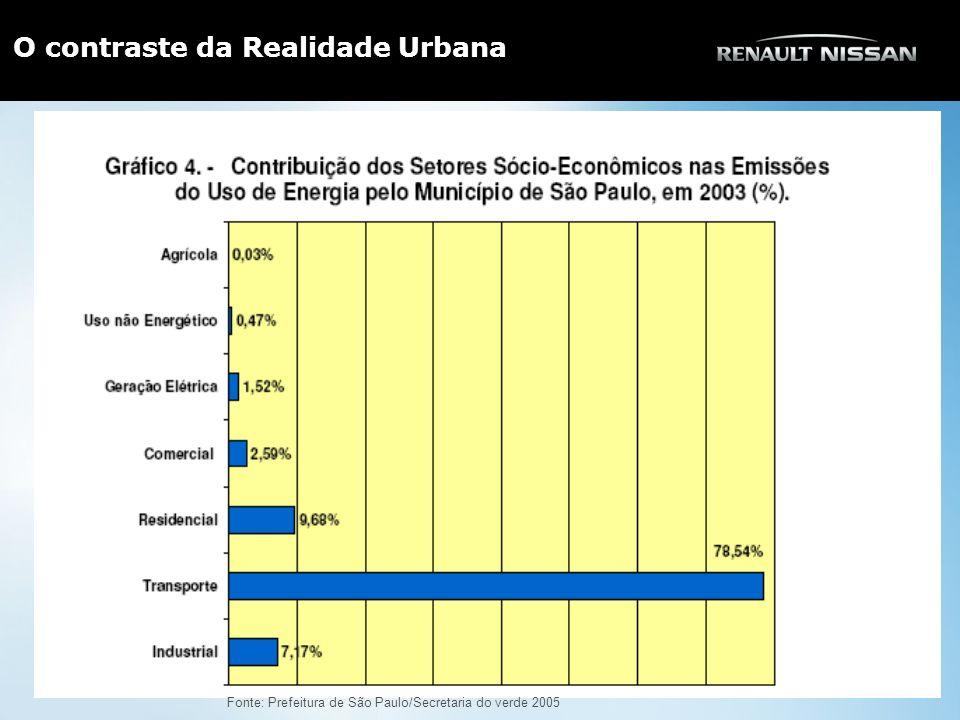 Fonte: Prefeitura de São Paulo/Secretaria do verde 2005 O contraste da Realidade Urbana