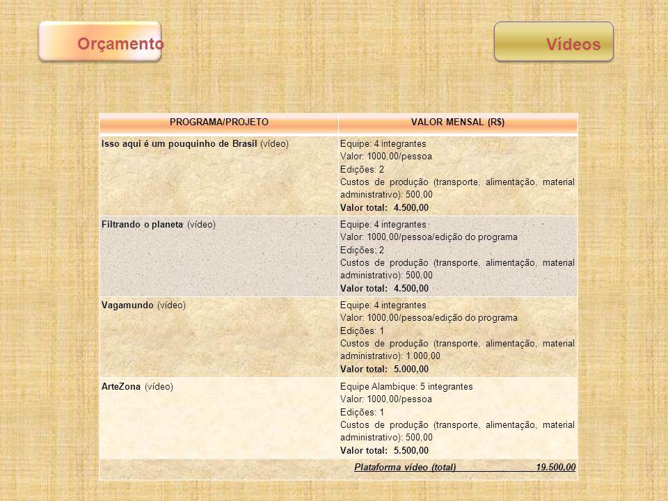 PROGRAMA/PROJETOVALOR MENSAL (R$) Isso aqui é um pouquinho de Brasil (vídeo) Equipe: 4 integrantes Valor: 1000,00/pessoa Edições: 2 Custos de produção