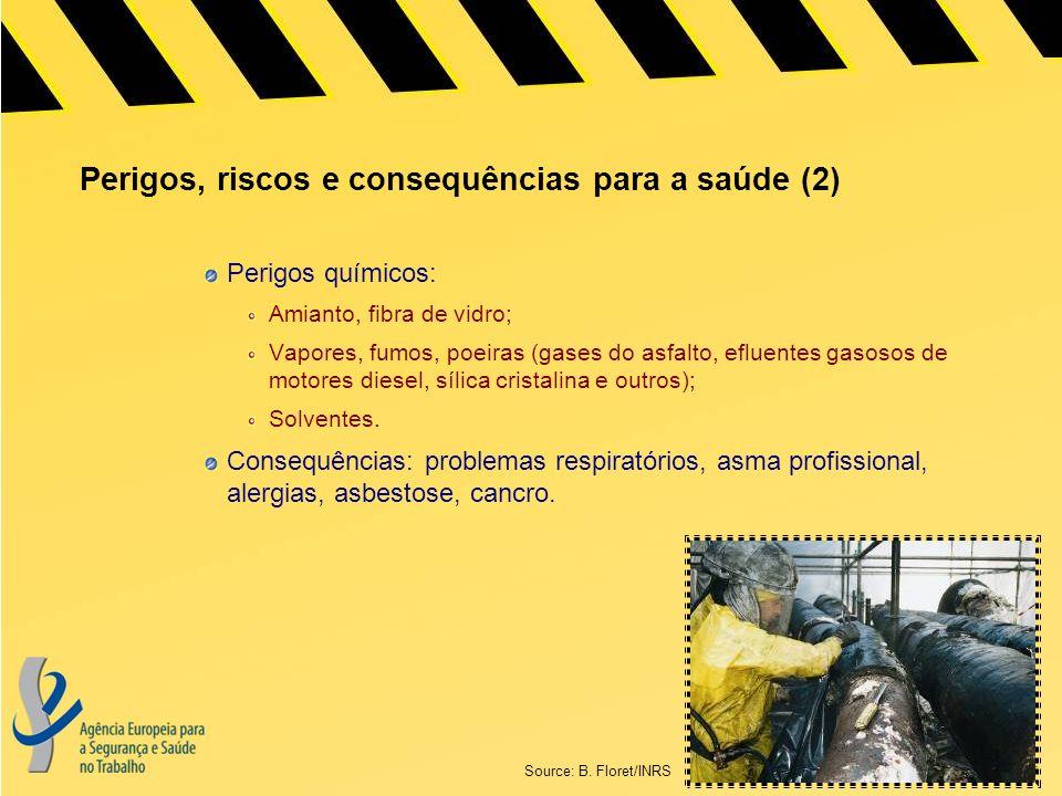 Perigos, riscos e consequências para a saúde (2) Perigos químicos: Amianto, fibra de vidro; Vapores, fumos, poeiras (gases do asfalto, efluentes gasosos de motores diesel, sílica cristalina e outros); Solventes.