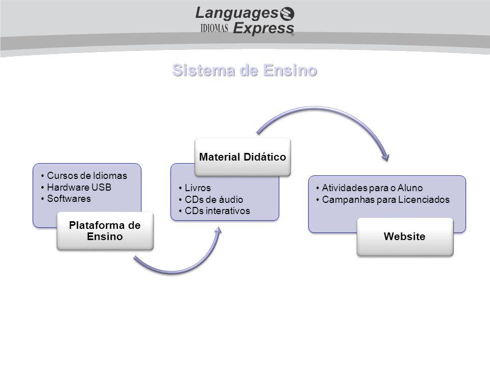 Cursos de Idiomas Hardware USB Softwares Plataforma de Ensino Livros CDs de áudio CDs interativos Material Didático Atividades para o Aluno Campanhas para Licenciados Website Sistema de Ensino