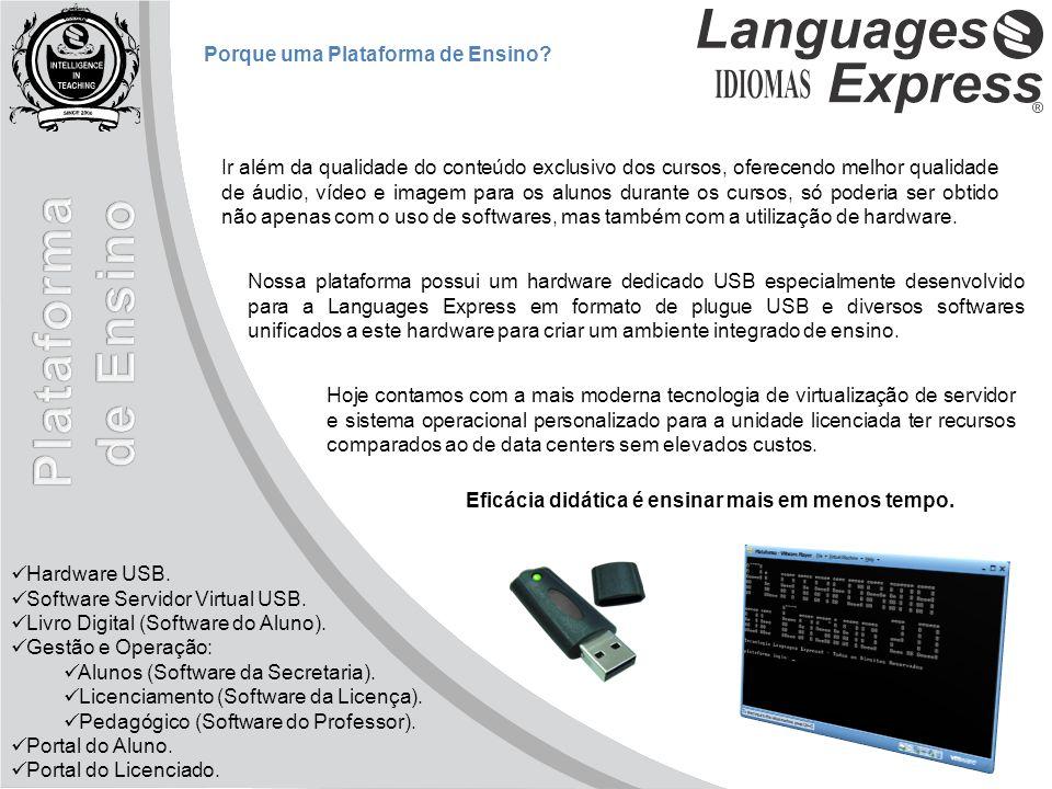 Hardware USB. Software Servidor Virtual USB. Livro Digital (Software do Aluno).
