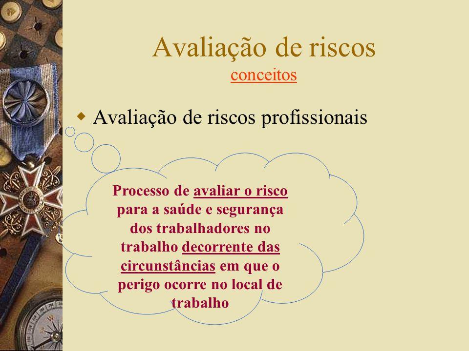 Avaliação de riscos- CONCEITOS – PERIGO – RISCO Capacidade intrínseca de algo (materiais, equipamentos, práticas) causar dano Probabilidade de ocorrên
