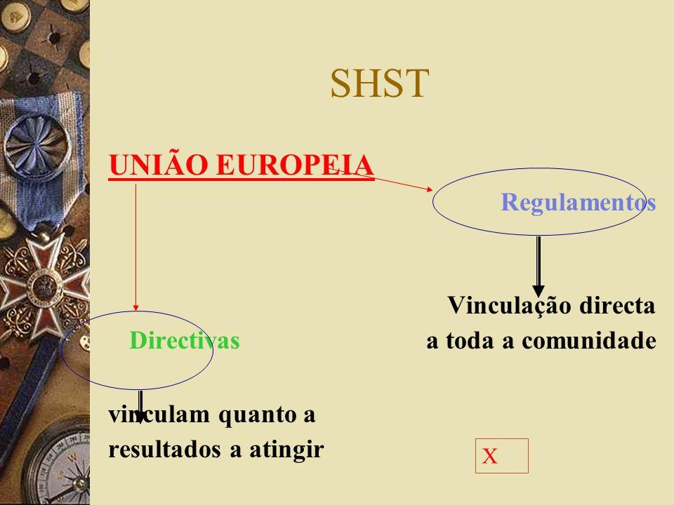SHST - enquadramento OIT Convenções acordos internacionais que fixam objectivos às políticas nacionais Devem ser ratificadas Recomendações