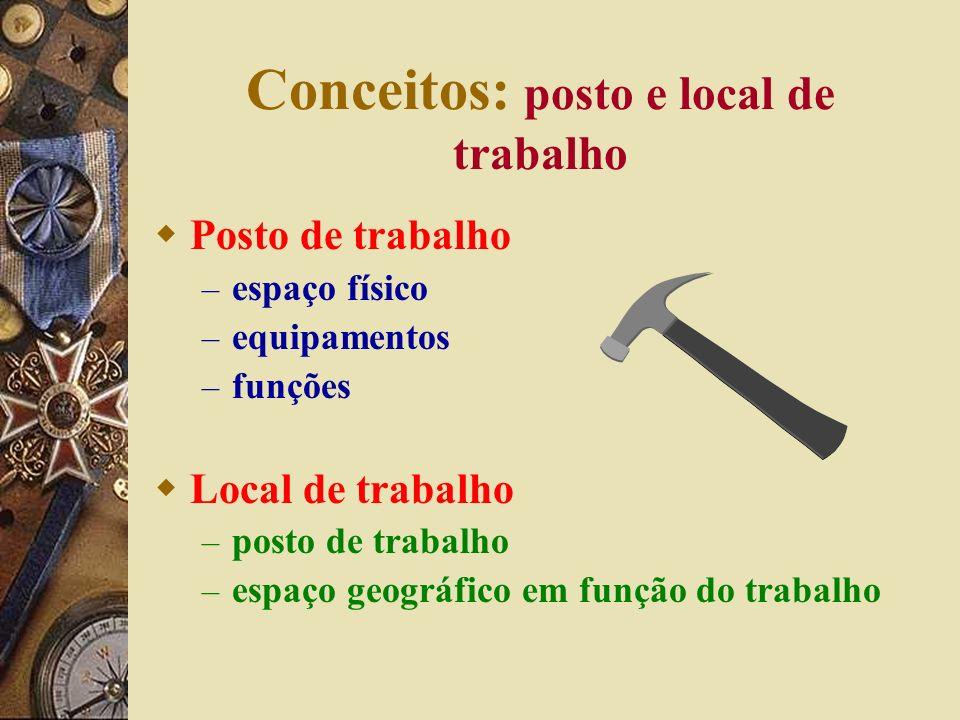 Conceitos: posto e local de trabalho Posto de trabalho – espaço físico – equipamentos – funções Local de trabalho – posto de trabalho – espaço geográfico em função do trabalho