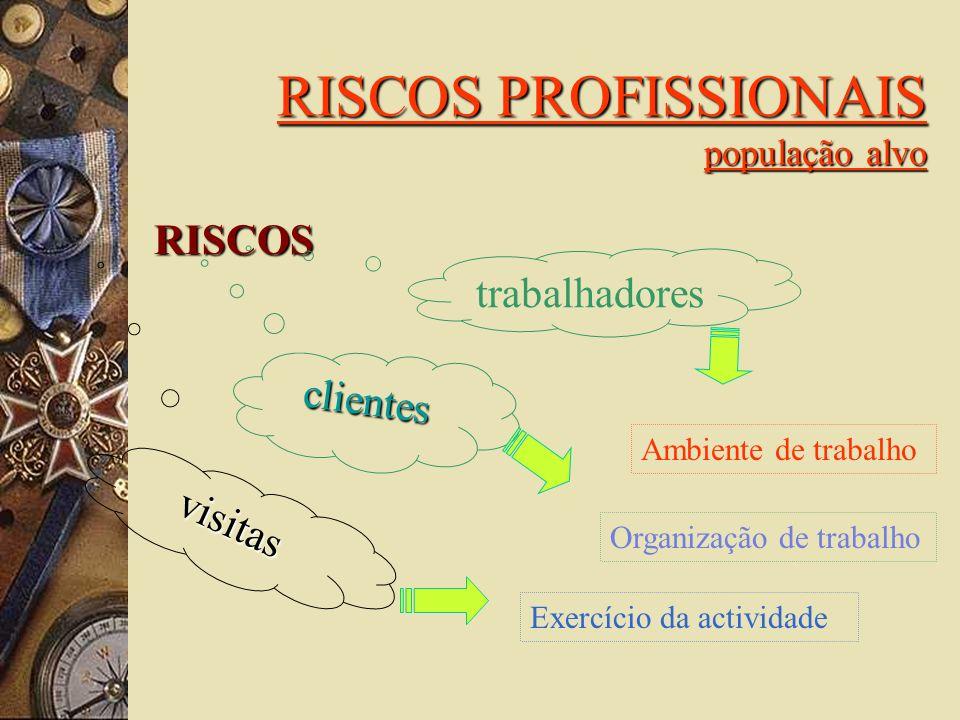 RISCOS PROFISSIONAIS população alvo RISCOS trabalhadores clientes visitas Organização de trabalho Exercício da actividade Ambiente de trabalho
