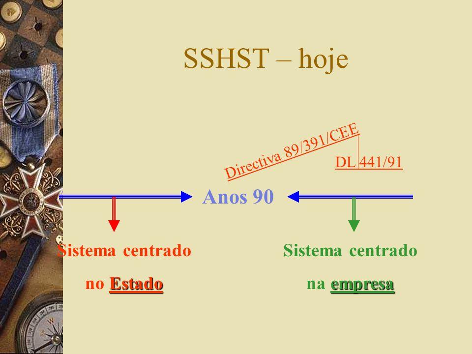 SSHST – hoje Anos 90 Sistema centrado Estado no Estado Sistema centrado empresa na empresa Directiva 89/391/CEE DL 441/91