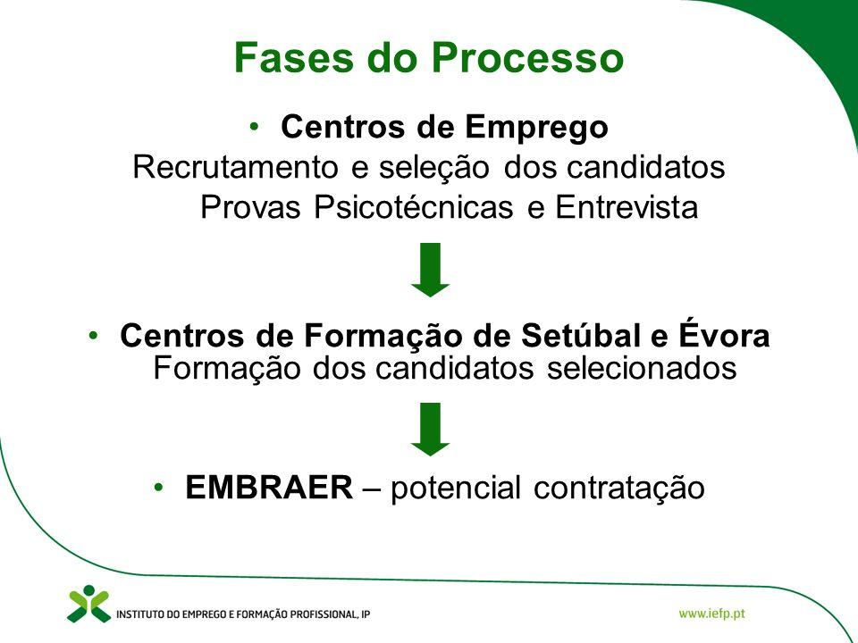 Fases do Processo Centros de Emprego Recrutamento e seleção dos candidatos Provas Psicotécnicas e Entrevista Centros de Formação de Setúbal e Évora Fo
