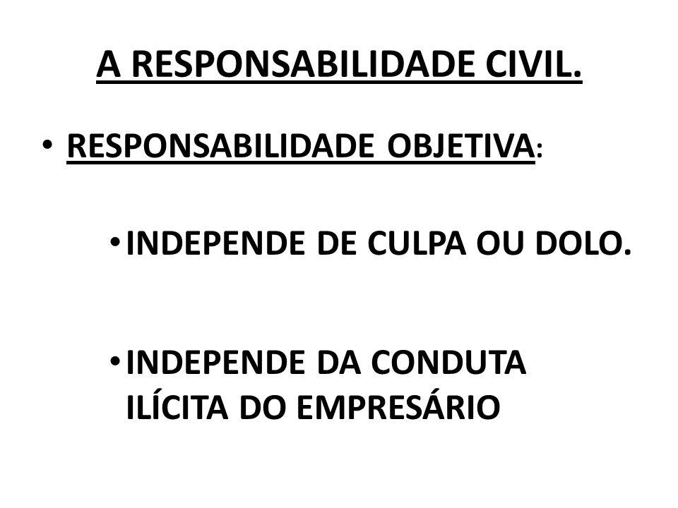 A RESPONSABILIDADE CIVIL. RESPONSABILIDADE OBJETIVA : INDEPENDE DE CULPA OU DOLO. INDEPENDE DA CONDUTA ILÍCITA DO EMPRESÁRIO