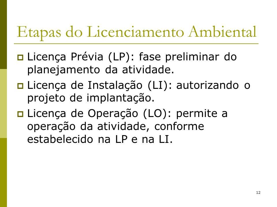 12 Etapas do Licenciamento Ambiental Licença Prévia (LP): fase preliminar do planejamento da atividade. Licença de Instalação (LI): autorizando o proj