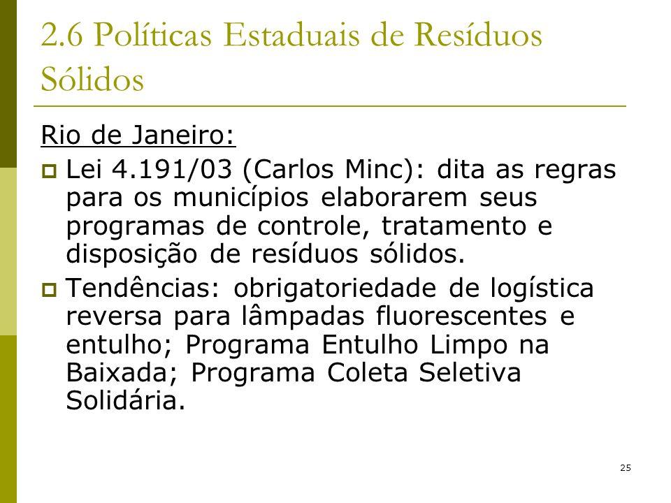 25 2.6 Políticas Estaduais de Resíduos Sólidos Rio de Janeiro: Lei 4.191/03 (Carlos Minc): dita as regras para os municípios elaborarem seus programas