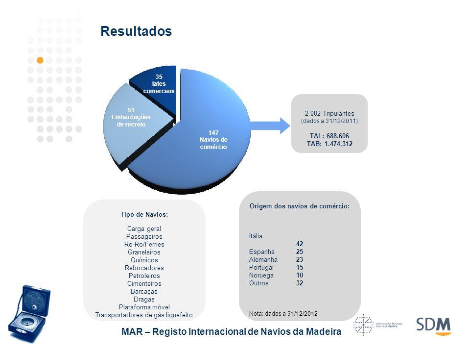 Resultados MAR – Registo Internacional de Navios da Madeira 147 Navios de comércio 35 Iates comerciais 51 Embarcações de recreio 2.082 Tripulantes (da