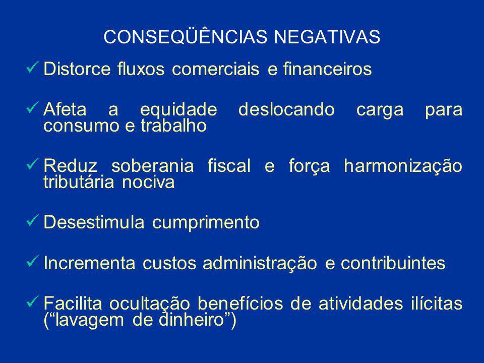 CONSEQÜÊNCIAS NEGATIVAS Distorce fluxos comerciais e financeiros Afeta a equidade deslocando carga para consumo e trabalho Reduz soberania fiscal e fo