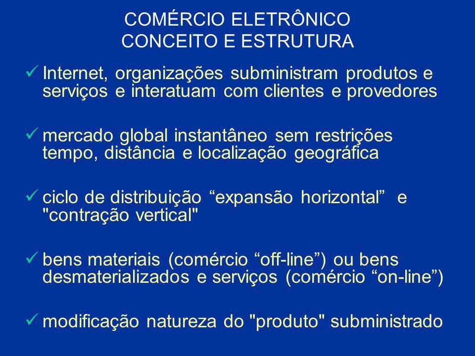 COMÉRCIO ELETRÔNICO CONCEITO E ESTRUTURA Internet, organizações subministram produtos e serviços e interatuam com clientes e provedores mercado global