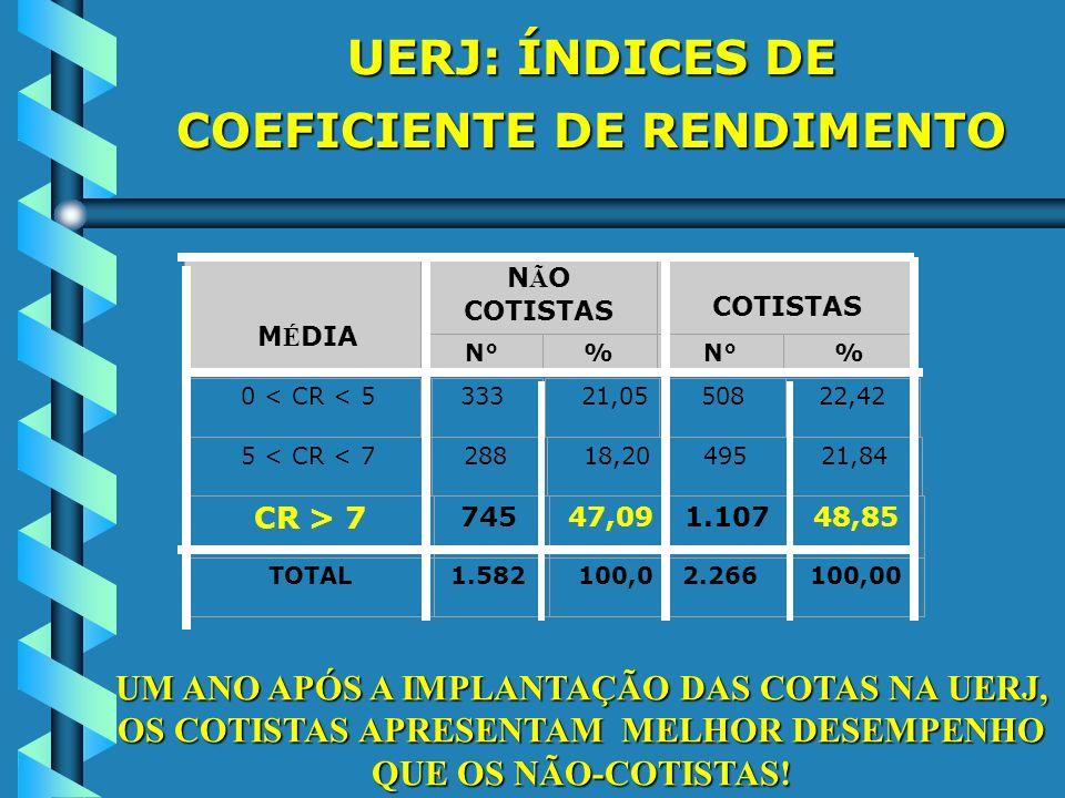 UERJ: ÍNDICES DE COEFICIENTE DE RENDIMENTO M É DIA N Ã O COTISTAS COTISTAS N°% % 0 < CR < 533321,0550822,42 5 < CR < 728818,2049521,84 CR > 7 74547,09