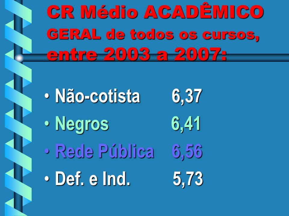 CR Médio ACADÊMICO GERAL de todos os cursos, entre 2003 a 2007: Não-cotista 6,37 Não-cotista 6,37 Negros 6,41 Negros 6,41 Rede Pública 6,56 Rede Públi