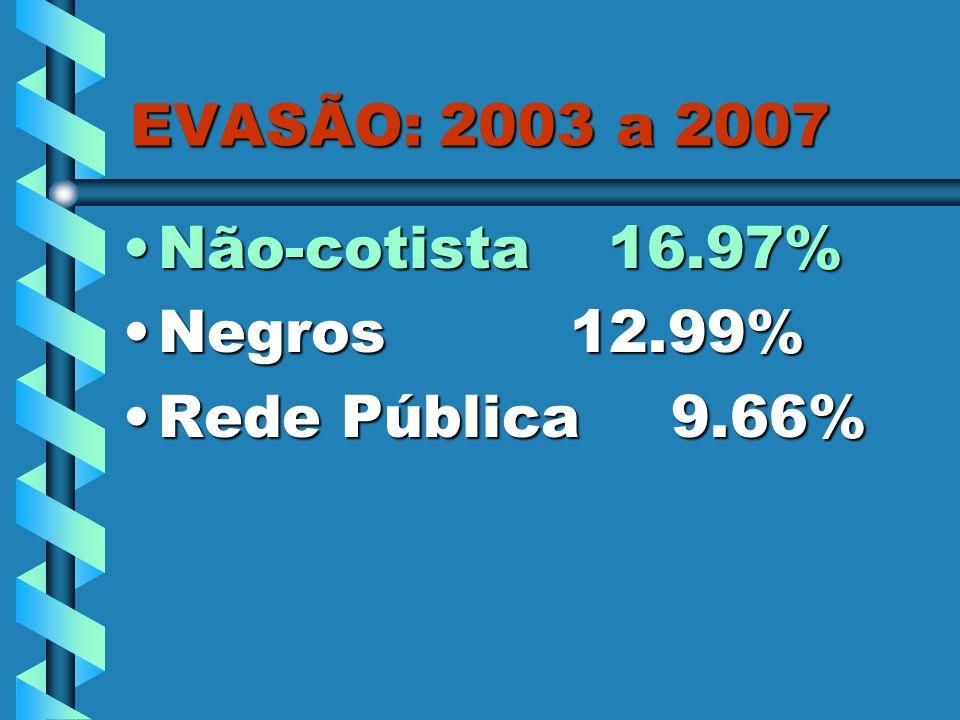 EVASÃO: 2003 a 2007 Não-cotista 16.97%Não-cotista 16.97% Negros 12.99%Negros 12.99% Rede Pública 9.66%Rede Pública 9.66%