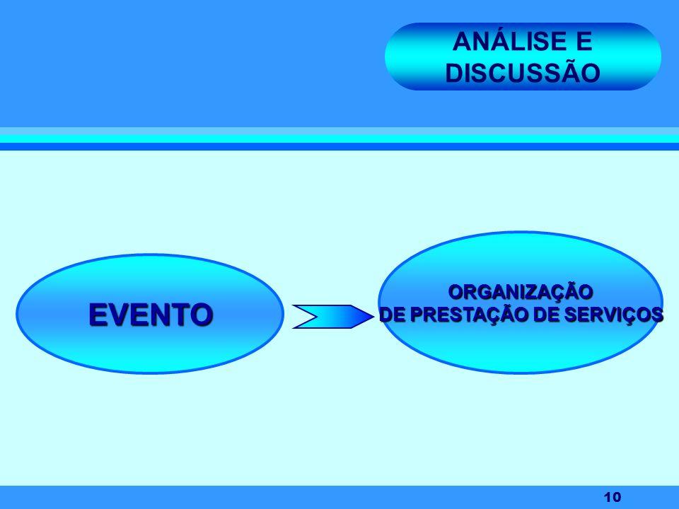 10 ANÁLISE E DISCUSSÃO EVENTO ORGANIZAÇÃO DE PRESTAÇÃO DE SERVIÇOS