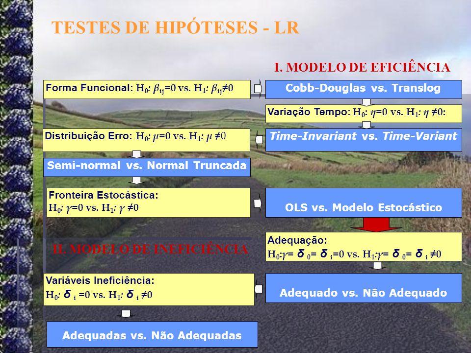 Forma Funcional: H 0 : β ij =0 vs. H 1 : β ij 0 Variação Tempo: H 0 : η =0 vs. H 1 : η 0: Fronteira Estocástica: H 0 : γ =0 vs. H 1 : γ 0 Cobb-Douglas