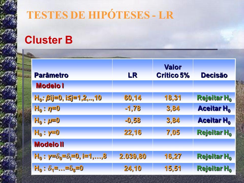 ParâmetroLR Valor Crítico 5% Decisão Modelo I Modelo I H 0 : βij=0, ij=1,2,..,10 60,1418,31 Rejeitar H 0 H 0 : η=0 -1,783,84 Aceitar H 0 H 0 : μ=0 -0,