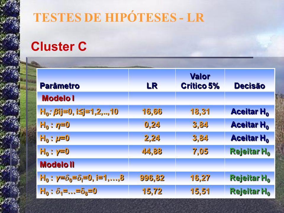 ParâmetroLR Valor Crítico 5% Decisão Modelo I Modelo I H 0 : βij=0, ij=1,2,..,10 16,6618,31 Aceitar H 0 H 0 : η=0 0,243,84 Aceitar H 0 H 0 : μ=0 2,243