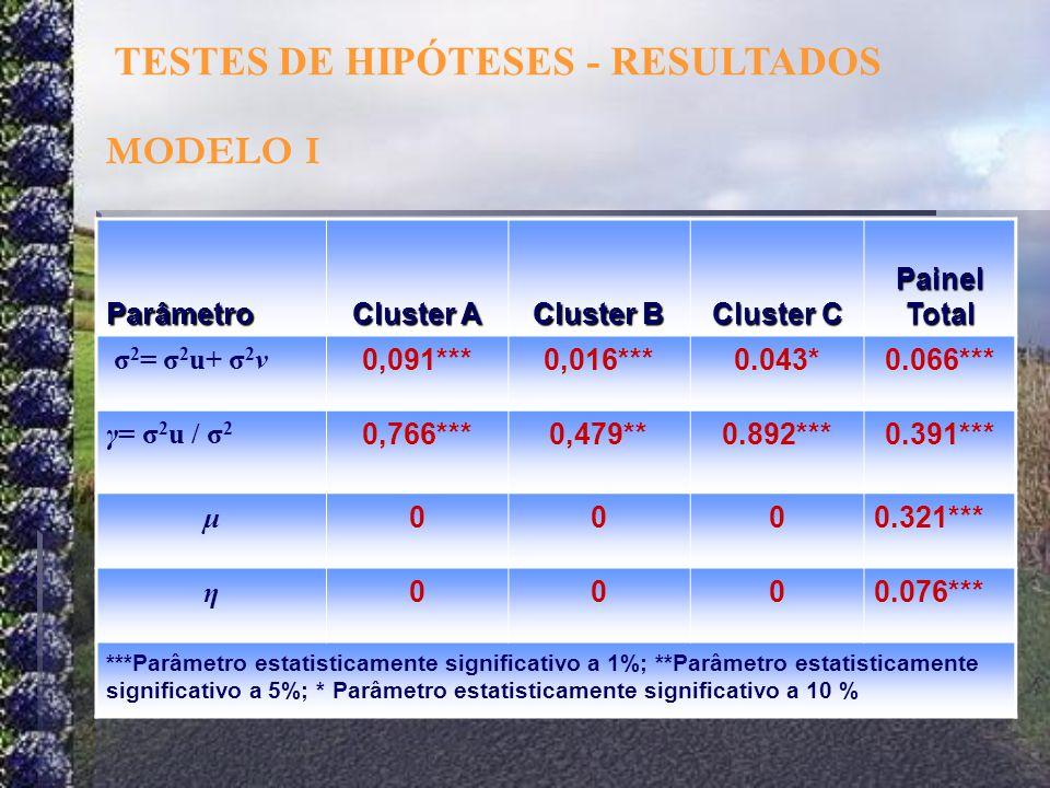 Parâmetro Cluster A Cluster B Cluster C Painel Total 2 = 2 u+ 2 ν 0,091***0,016***0.043*0.066*** γ= 2 u / 2 0,766***0,479**0.892***0.391*** μ 0000.321